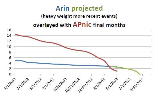 arin-runout-projection